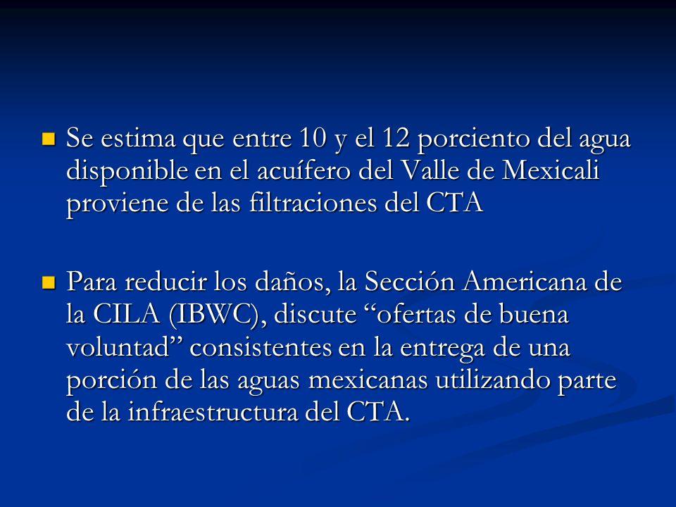 Se estima que entre 10 y el 12 porciento del agua disponible en el acuífero del Valle de Mexicali proviene de las filtraciones del CTA Se estima que e