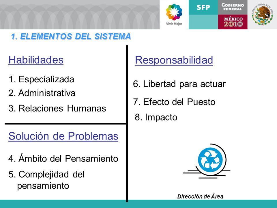 Dirección de Área 1. ELEMENTOS DEL SISTEMA Responsabilidad 6. Libertad para actuar 7. Efecto del Puesto 8. Impacto Habilidades Solución de Problemas 1