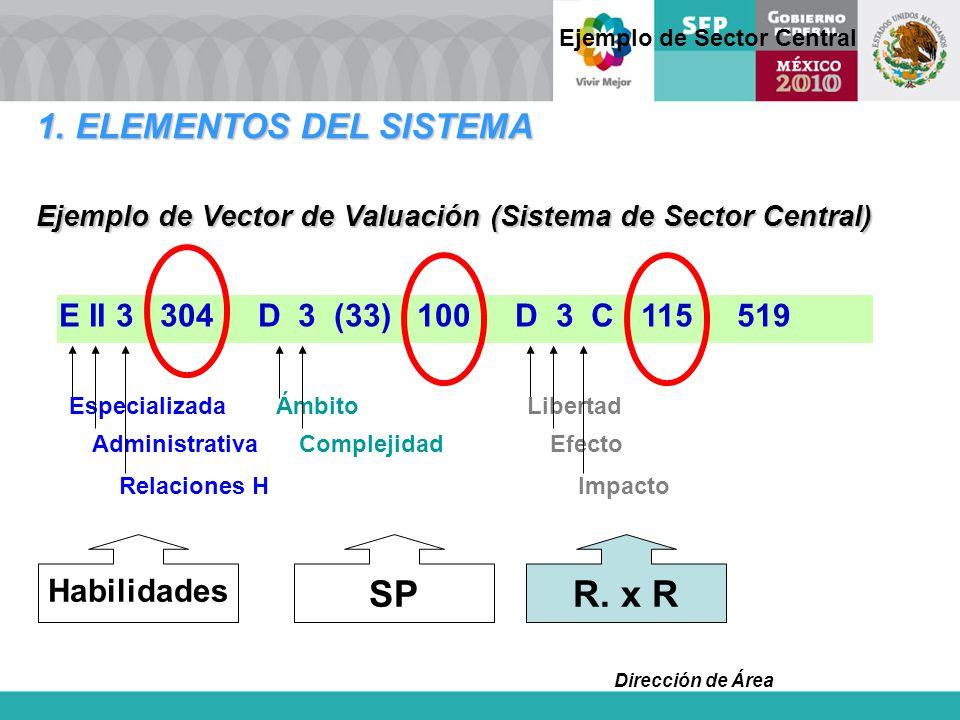 Dirección de Área Ejemplo de Vector de Valuación (Sistema de Sector Central) E II 3 304 D 3 (33) 100 D 3 C 115 519 Habilidades SPR. x R Especializada