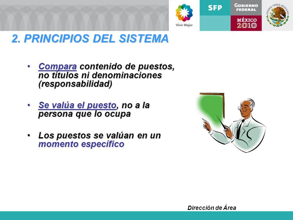 Dirección de Área 2. PRINCIPIOS DEL SISTEMA Compara contenido de puestos, no títulos ni denominaciones (responsabilidad)Compara contenido de puestos,