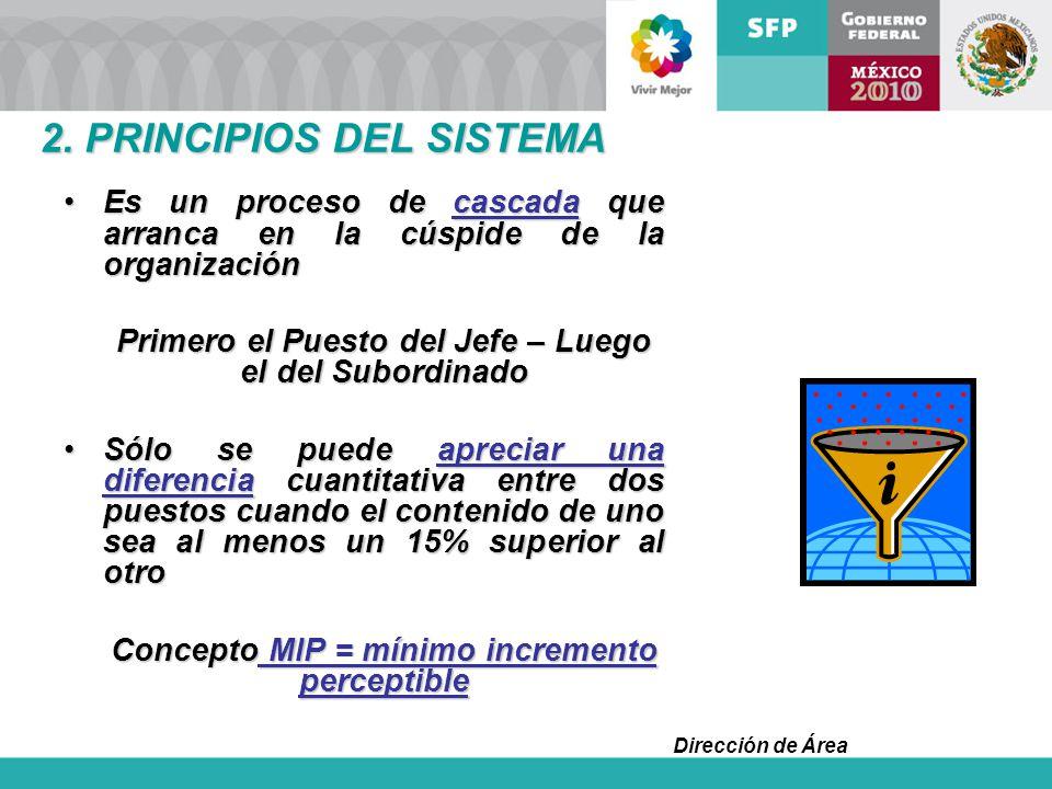 Dirección de Área 2. PRINCIPIOS DEL SISTEMA Es un proceso de cascada que arranca en la cúspide de la organizaciónEs un proceso de cascada que arranca