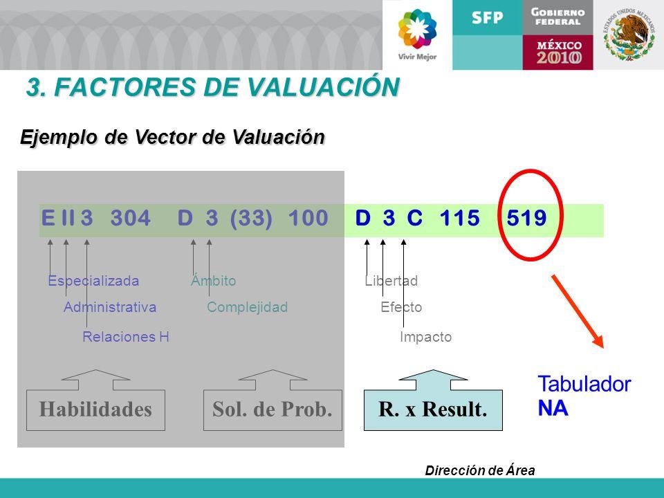 Dirección de Área E II 3 304 D 3 (33) 100 D 3 C 115 519 HabilidadesSol. de Prob.R. x Result. Especializada Administrativa Relaciones H Ámbito Compleji