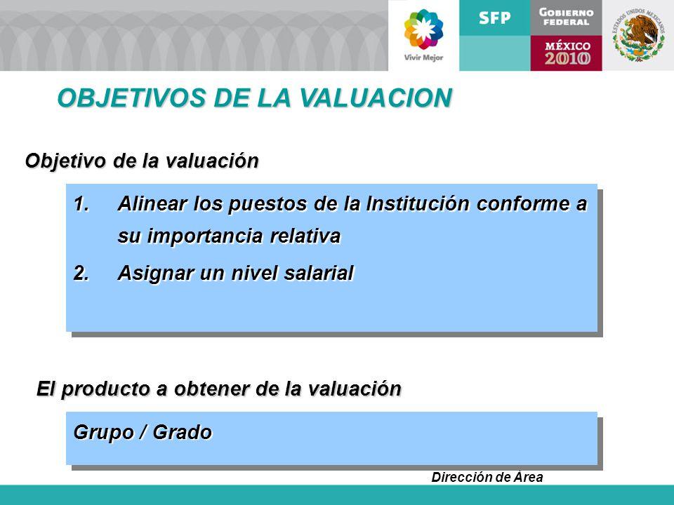 Dirección de Área Objetivo de la valuación 1.Alinear los puestos de la Institución conforme a su importancia relativa 2.Asignar un nivel salarial 1.Al