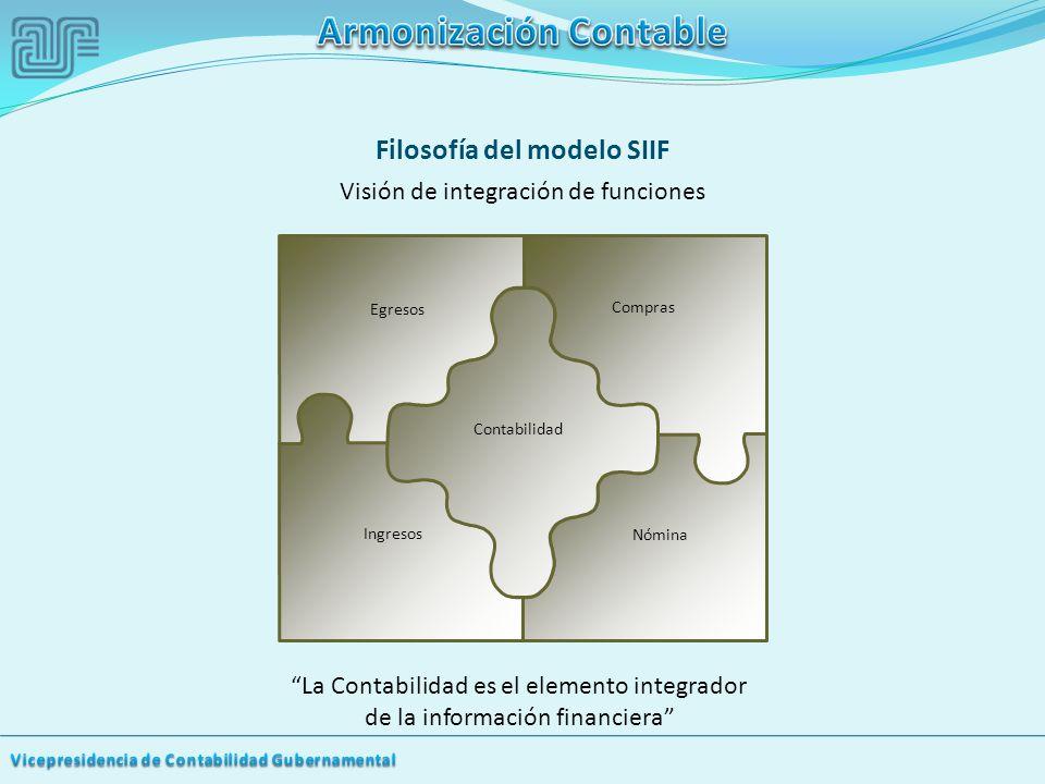 Filosofía del modelo SIIF Visión de integración de funciones La Contabilidad es el elemento integrador de la información financiera Egresos Compras Contabilidad Ingresos Nómina