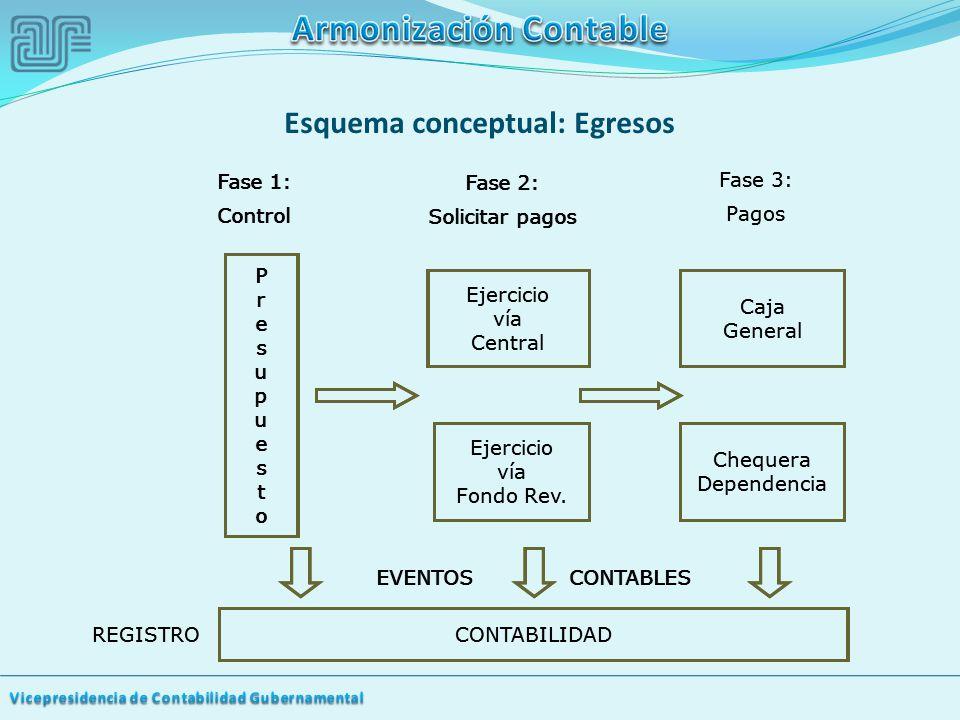 Esquema conceptual: Egresos PresupuestoPresupuesto Ejercicio vía Central Caja General CONTABILIDAD REGISTRO Ejercicio vía Fondo Rev.