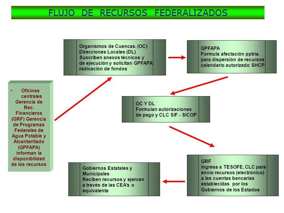 Oficinas centrales Gerencia de Rec. Financieros (GRF) Gerencia de Programas Federales de Agua Potable y Alcantarillado (GPFAPA) informan la disponibil