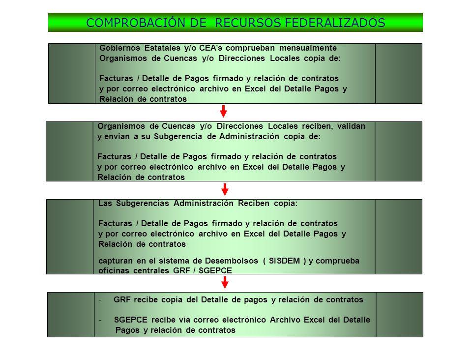 COMPROBACIÓN DE RECURSOS FEDERALIZADOS Gobiernos Estatales y/o CEAs comprueban mensualmente Organismos de Cuencas y/o Direcciones Locales copia de: Fa