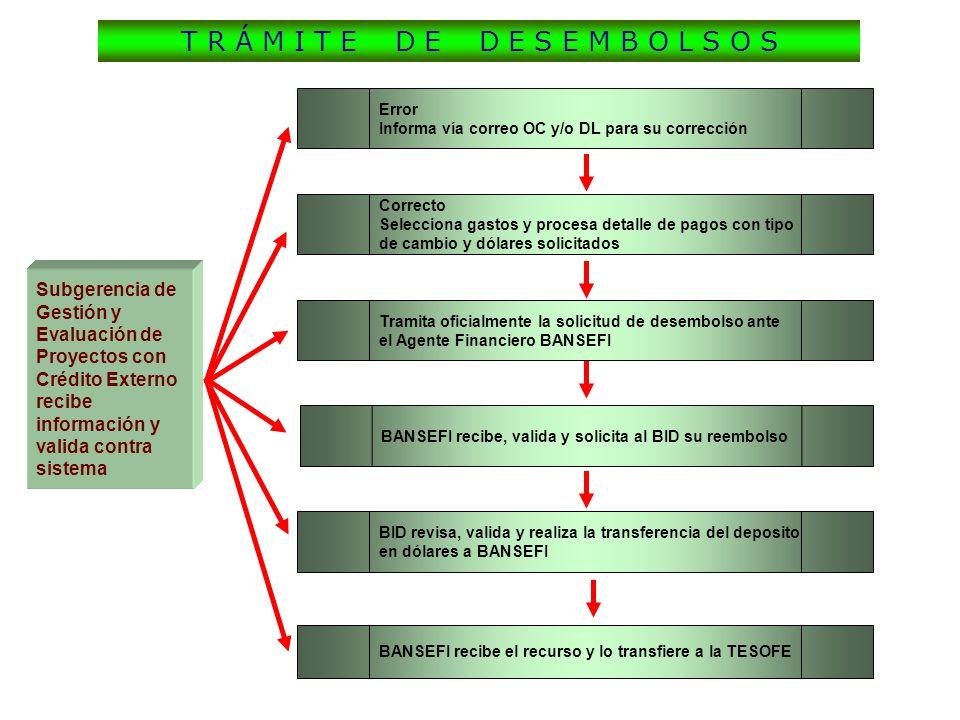 Subgerencia de Gestión y Evaluación de Proyectos con Crédito Externo recibe información y valida contra sistema Correcto Selecciona gastos y procesa d