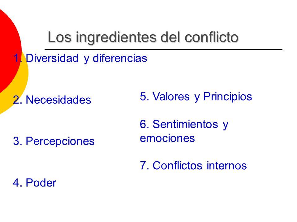 5. Valores y Principios 6. Sentimientos y emociones 7. Conflictos internos Los ingredientes del conflicto 1. Diversidad y diferencias 2. Necesidades 3