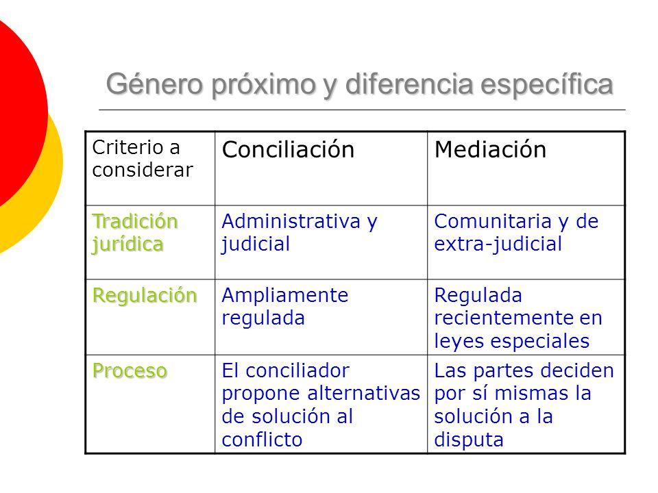 Género próximo y diferencia específica Criterio a considerar ConciliaciónMediación Tradición jurídica Administrativa y judicial Comunitaria y de extra