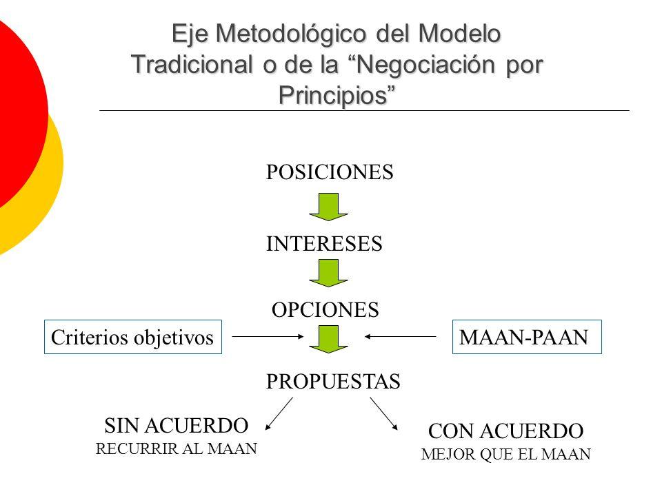 Eje Metodológico del Modelo Tradicional o de la Negociación por Principios POSICIONES INTERESES PROPUESTAS OPCIONES Criterios objetivosMAAN-PAAN SIN ACUERDO RECURRIR AL MAAN CON ACUERDO MEJOR QUE EL MAAN