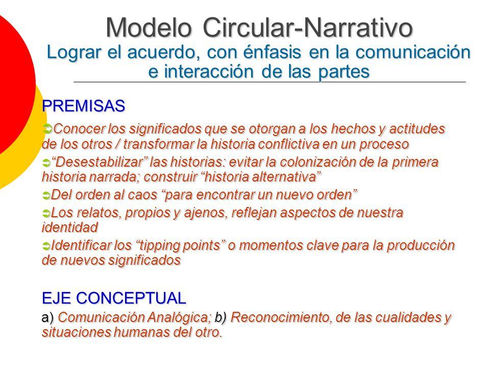 Modelo Circular-Narrativo Lograr el acuerdo, con énfasis en la comunicación e interacción de las partes PREMISAS Conocer los significados que se otorg