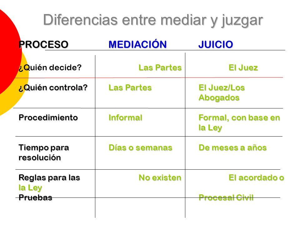 Diferencias entre mediar y juzgar PROCESOMEDIACIÓNJUICIO Las PartesEl Juez ¿Quién decide?Las PartesEl Juez ¿Quién controla?Las Partes El Juez/Los Abog