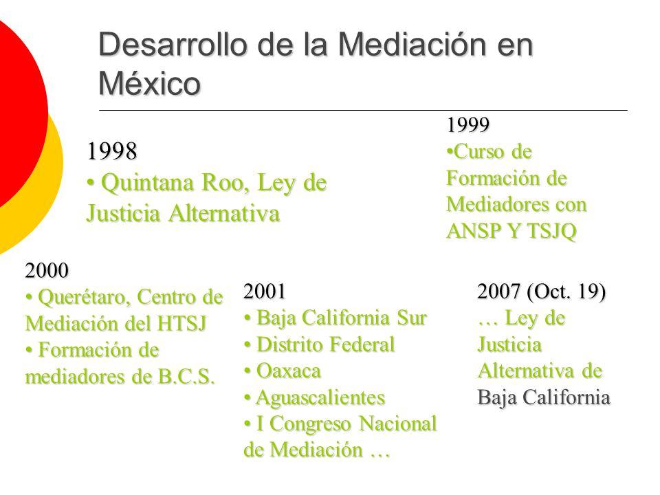 Desarrollo de la Mediación en México 1998 Quintana Roo, Ley de Quintana Roo, Ley de Justicia Alternativa 1999 Curso de Formación de Mediadores con ANSP Y TSJQCurso de Formación de Mediadores con ANSP Y TSJQ 2000 Querétaro, Centro de Mediación del HTSJ Querétaro, Centro de Mediación del HTSJ Formación de mediadores de B.C.S.