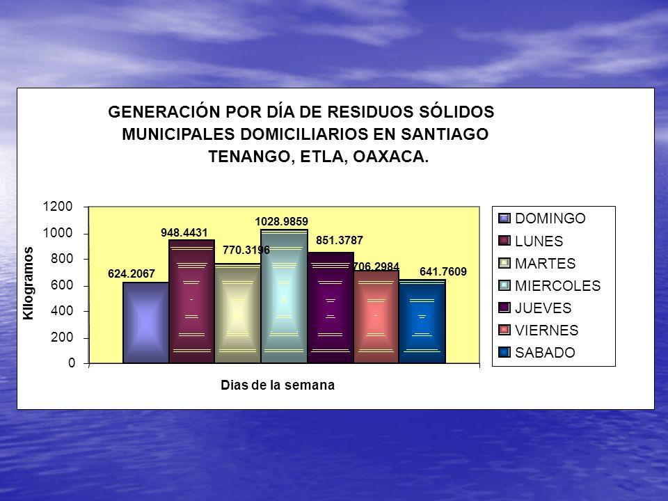 GENERACIÓN POR DÍA DE RESIDUOS SÓLIDOS MUNICIPALES DOMICILIARIOS EN SANTIAGO TENANGO, ETLA, OAXACA.