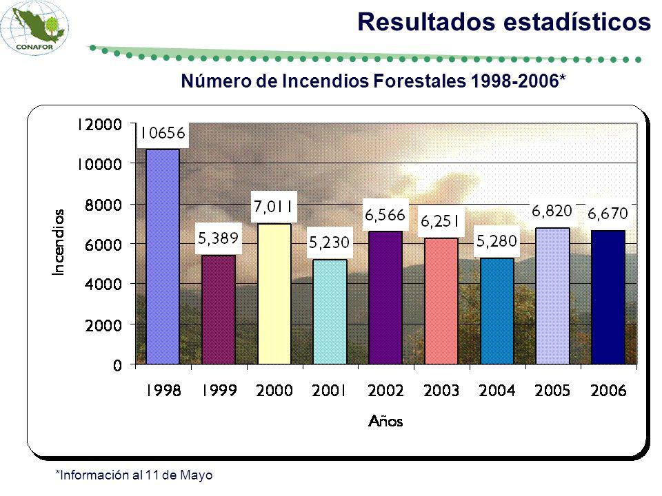 Número de Incendios Forestales 1998-2006* Resultados estadísticos *Información al 11 de Mayo