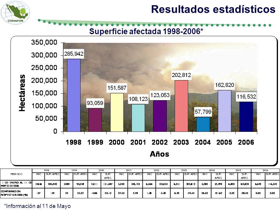 Superficie afectada 1998-2006* Resultados estadísticos *Información al 11 de Mayo