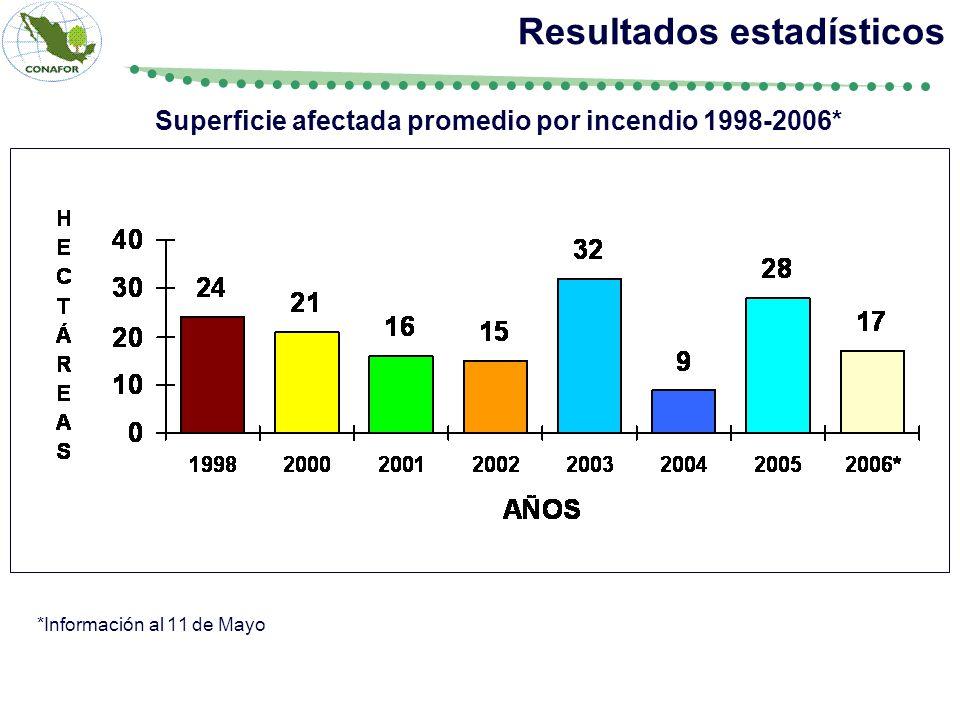 Superficie afectada promedio por incendio 1998-2006* Resultados estadísticos *Información al 11 de Mayo