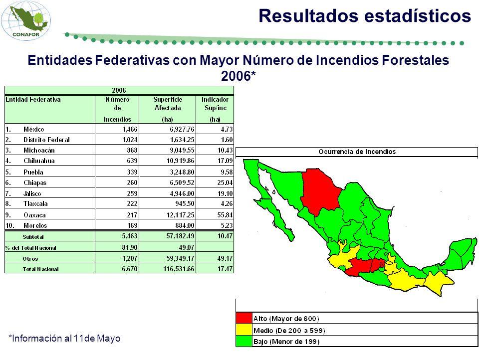 Resultados estadísticos Entidades Federativas con Mayor Número de Incendios Forestales 2006* *Información al 11de Mayo