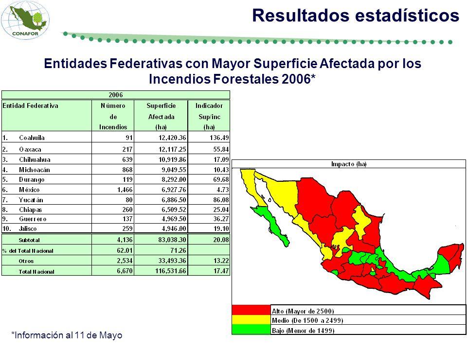 Resultados estadísticos Entidades Federativas con Mayor Superficie Afectada por los Incendios Forestales 2006* *Información al 11 de Mayo