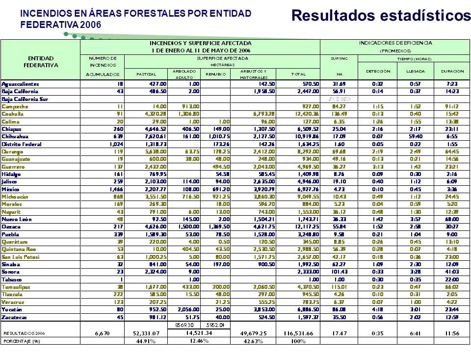 Resultados estadísticos INCENDIOS EN ÁREAS FORESTALES POR ENTIDAD FEDERATIVA 2006