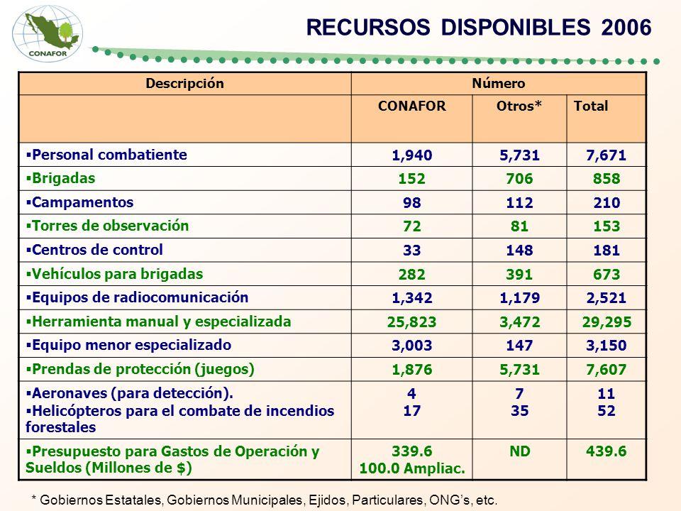 RECURSOS DISPONIBLES 2006 * Gobiernos Estatales, Gobiernos Municipales, Ejidos, Particulares, ONGs, etc. DescripciónNúmero CONAFOROtros*Total Personal