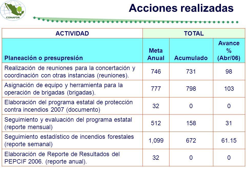 ACTIVIDADTOTAL Planeación o presupresión Meta AnualAcumulado Avance % (Abr/06) Realización de reuniones para la concertación y coordinación con otras