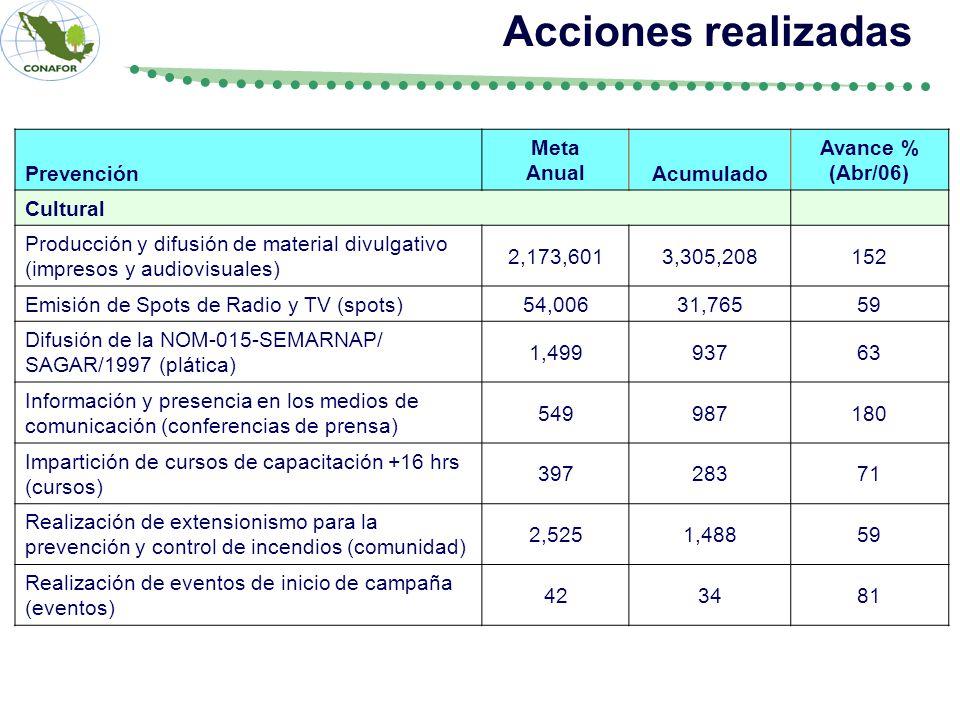 Prevención Meta AnualAcumulado Avance % (Abr/06) Cultural Producción y difusión de material divulgativo (impresos y audiovisuales) 2,173,6013,305,2081