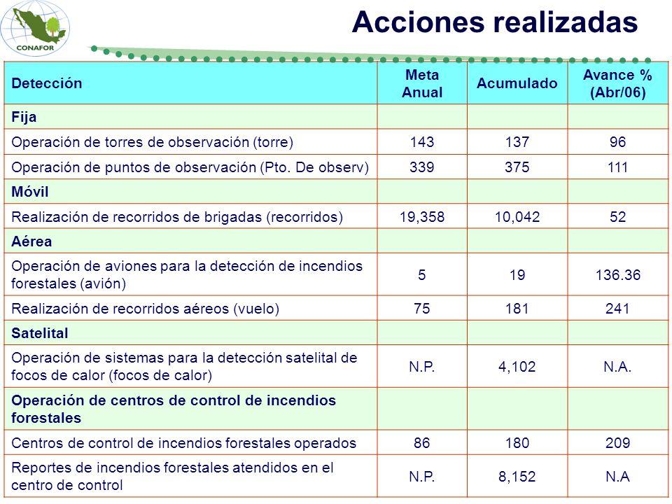 Detección Meta Anual Acumulado Avance % (Abr/06) Fija Operación de torres de observación (torre)14313796 Operación de puntos de observación (Pto.
