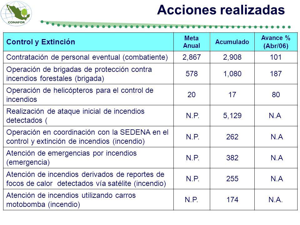 Control y Extinción Meta Anual Acumulado Avance % (Abr/06) Contratación de personal eventual (combatiente)2,8672,908101 Operación de brigadas de prote