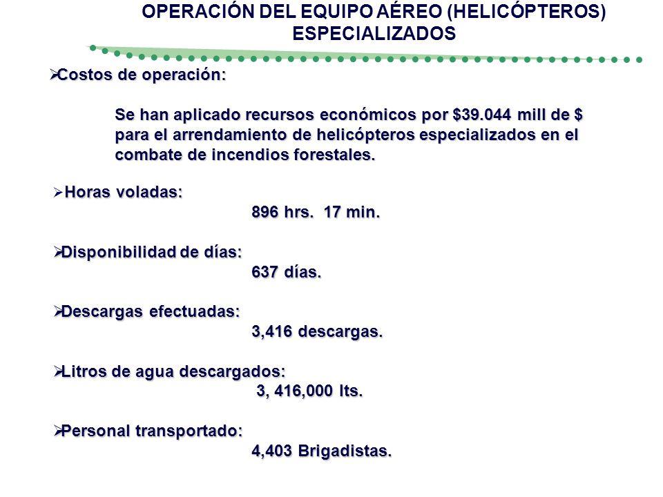 Costos de operación: Costos de operación: Se han aplicado recursos económicos por $39.044 mill de $ para el arrendamiento de helicópteros especializad