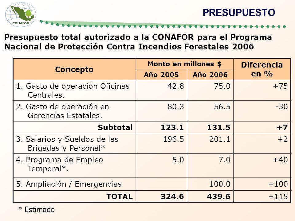 Presupuesto total autorizado a la CONAFOR para el Programa Nacional de Protección Contra Incendios Forestales 2006 Concepto Monto en millones $ Diferencia en % Año 2005Año 2006 1.