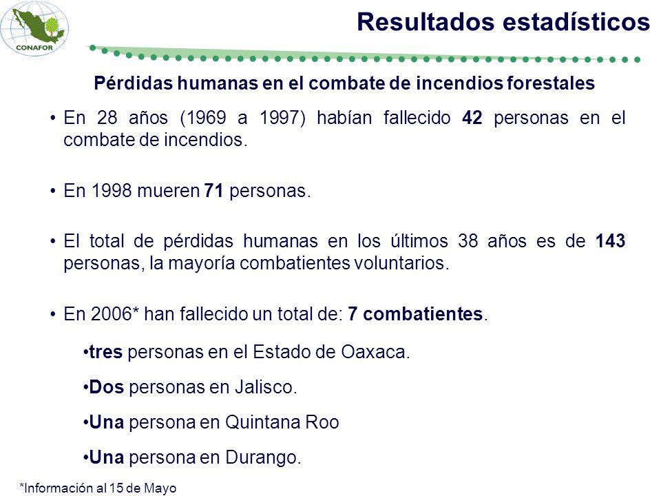 En 28 años (1969 a 1997) habían fallecido 42 personas en el combate de incendios. En 1998 mueren 71 personas. El total de pérdidas humanas en los últi