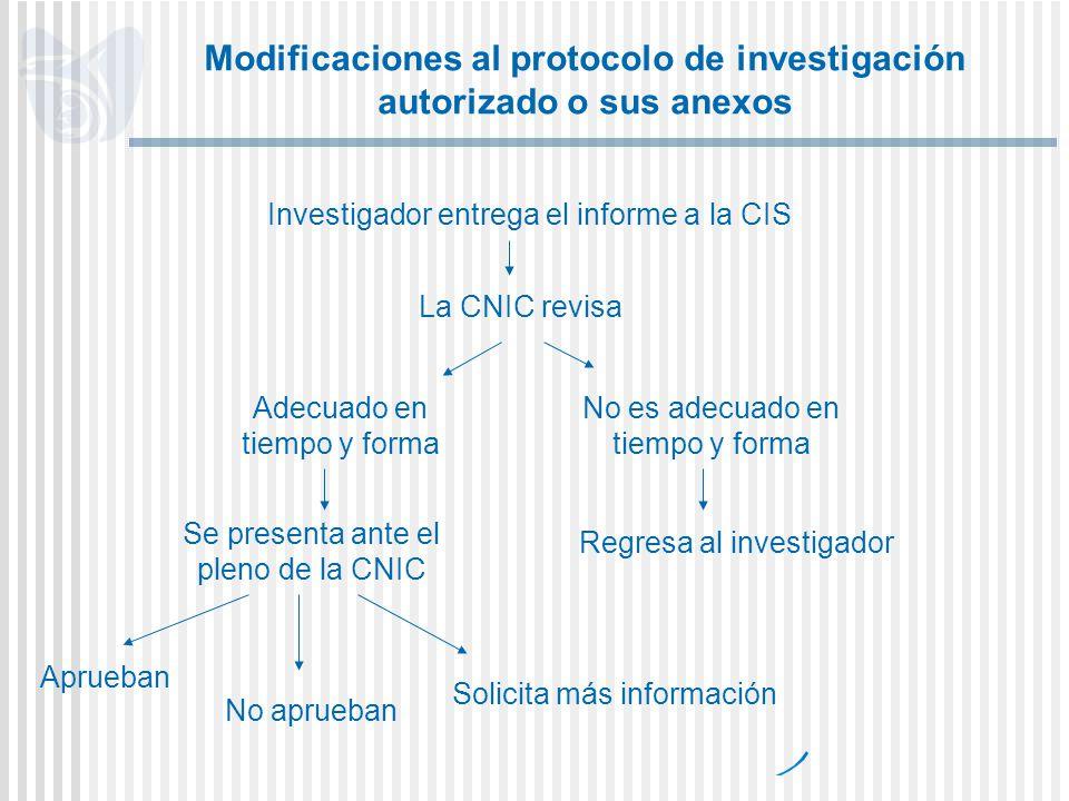 Modificaciones al protocolo de investigación autorizado o sus anexos Investigador entrega el informe a la CIS La CNIC revisa Adecuado en tiempo y form