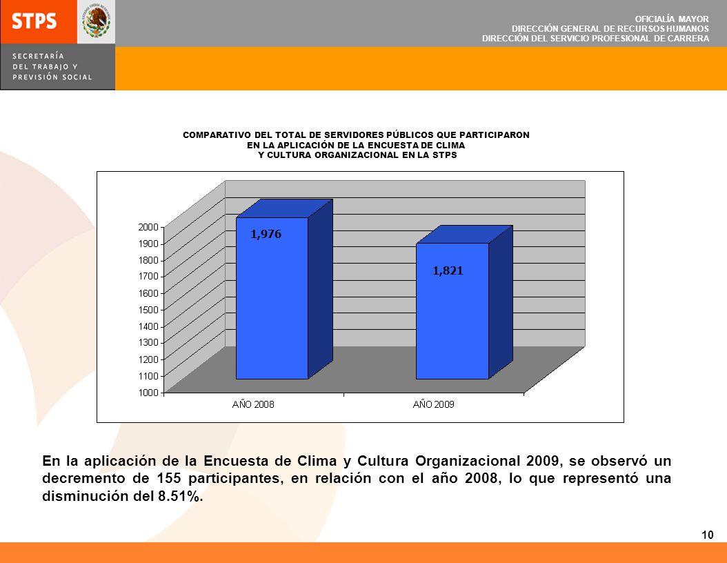 OFICIALÍA MAYOR DIRECCIÓN GENERAL DE RECURSOS HUMANOS DIRECCIÓN DEL SERVICIO PROFESIONAL DE CARRERA En la aplicación de la Encuesta de Clima y Cultura