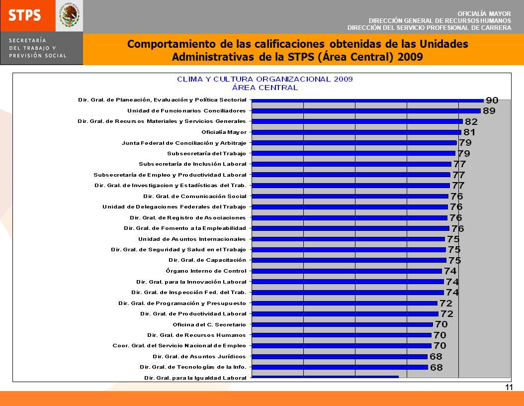 OFICIALÍA MAYOR DIRECCIÓN GENERAL DE RECURSOS HUMANOS DIRECCIÓN DEL SERVICIO PROFESIONAL DE CARRERA 11 Comportamiento de las calificaciones obtenidas