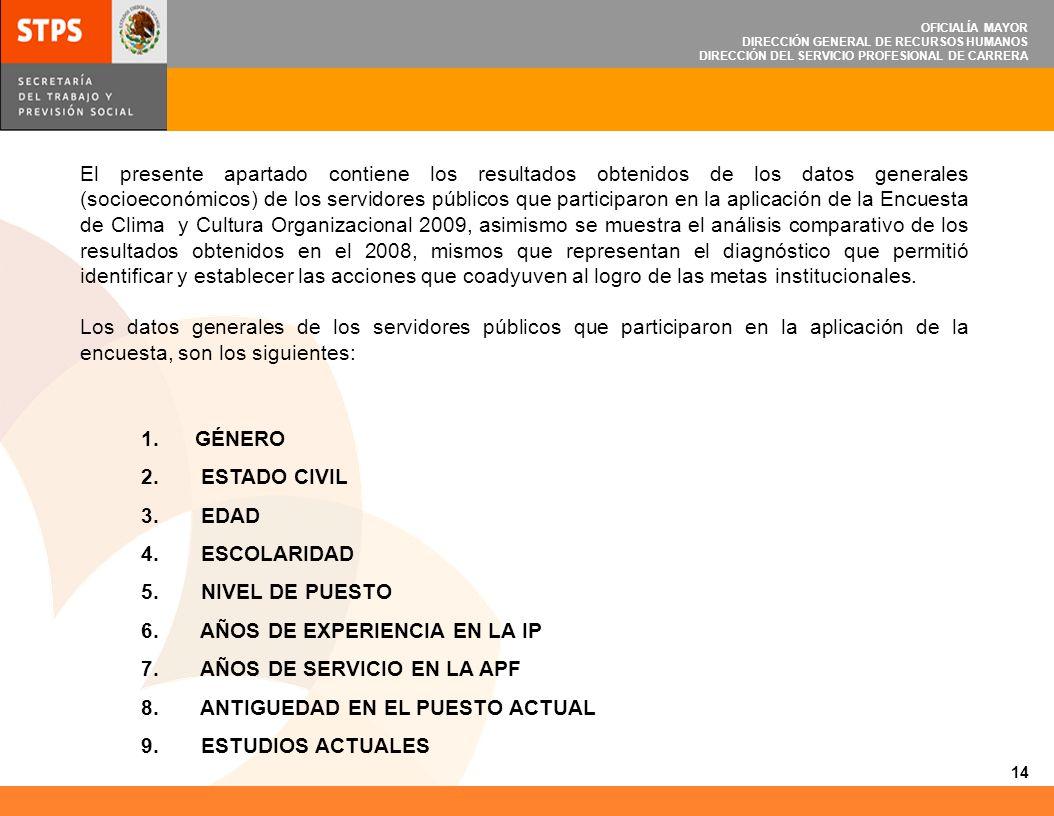 OFICIALÍA MAYOR DIRECCIÓN GENERAL DE RECURSOS HUMANOS DIRECCIÓN DEL SERVICIO PROFESIONAL DE CARRERA 1.GÉNERO 2. ESTADO CIVIL 3. EDAD 4. ESCOLARIDAD 5.