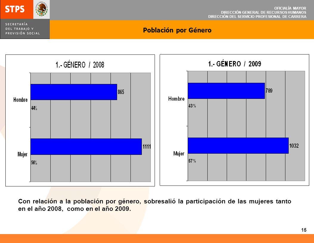 OFICIALÍA MAYOR DIRECCIÓN GENERAL DE RECURSOS HUMANOS DIRECCIÓN DEL SERVICIO PROFESIONAL DE CARRERA Población por Género Con relación a la población p