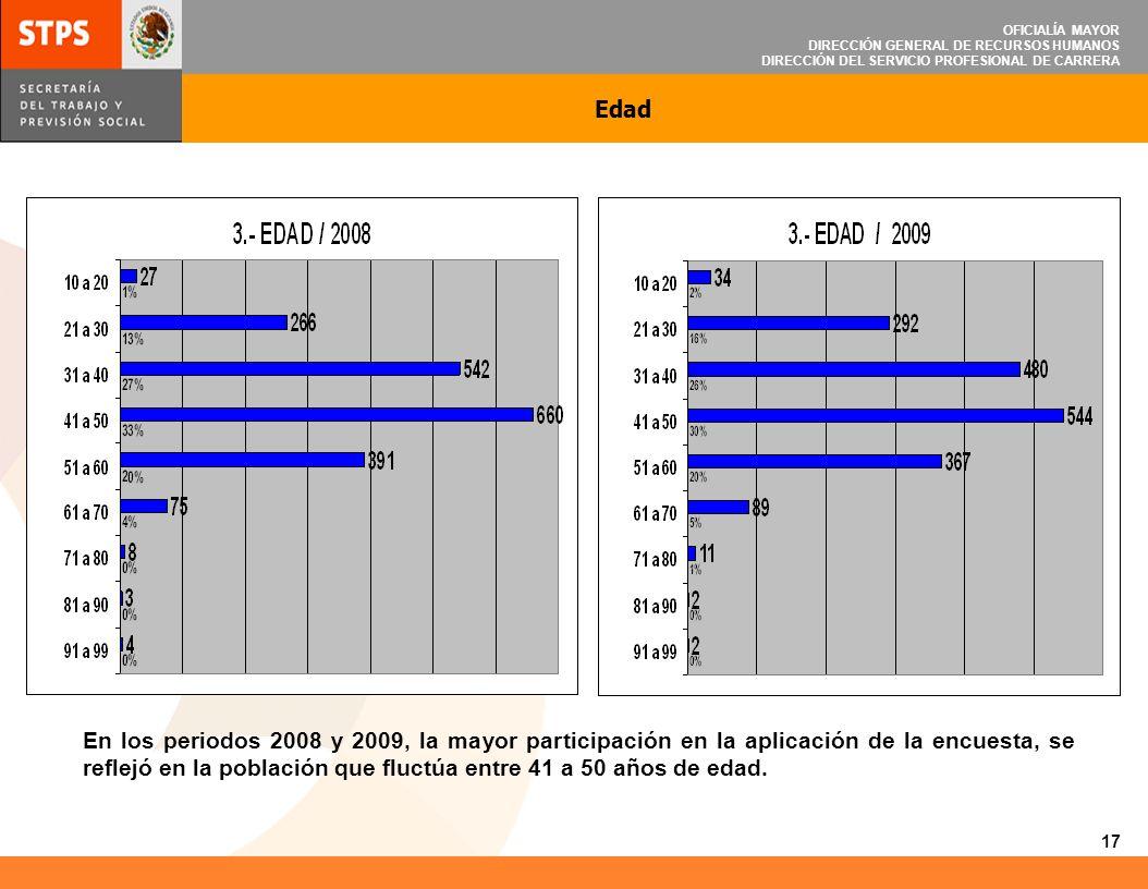 OFICIALÍA MAYOR DIRECCIÓN GENERAL DE RECURSOS HUMANOS DIRECCIÓN DEL SERVICIO PROFESIONAL DE CARRERA Edad En los periodos 2008 y 2009, la mayor partici