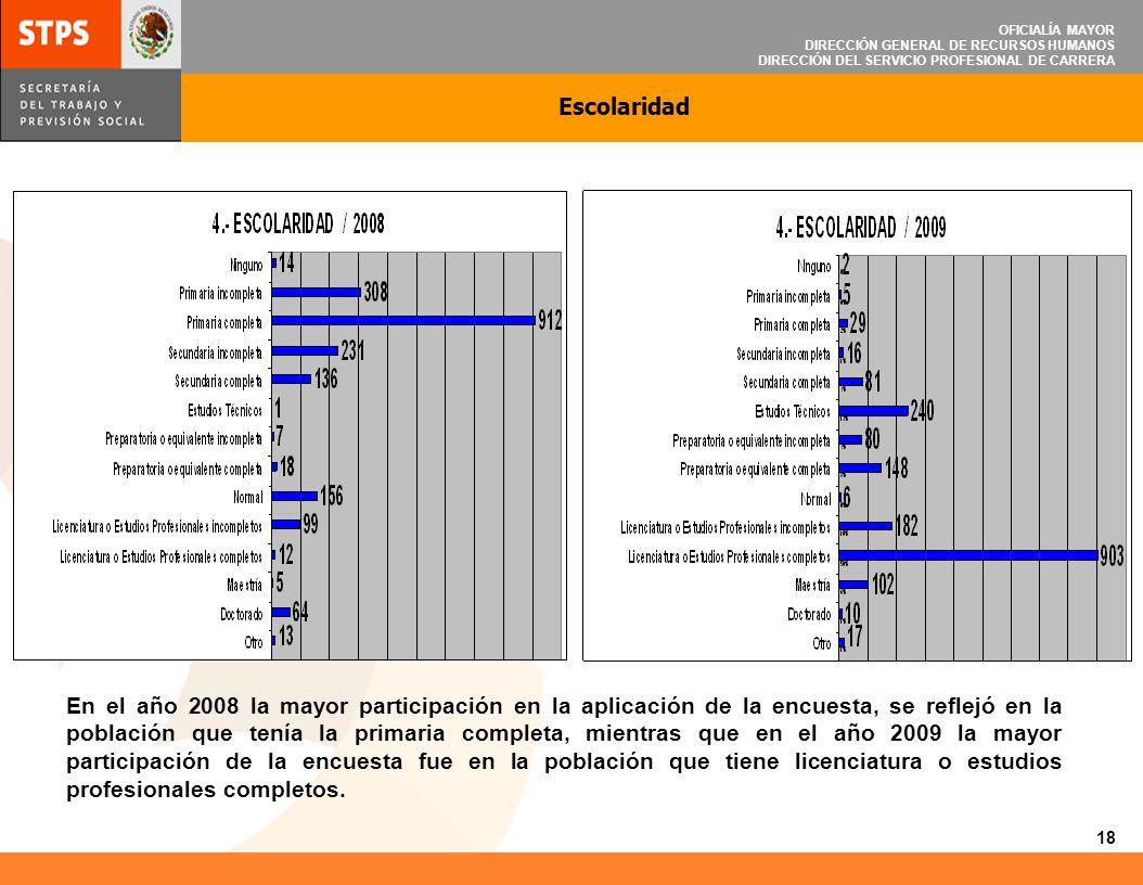 OFICIALÍA MAYOR DIRECCIÓN GENERAL DE RECURSOS HUMANOS DIRECCIÓN DEL SERVICIO PROFESIONAL DE CARRERA Escolaridad En el año 2008 la mayor participación