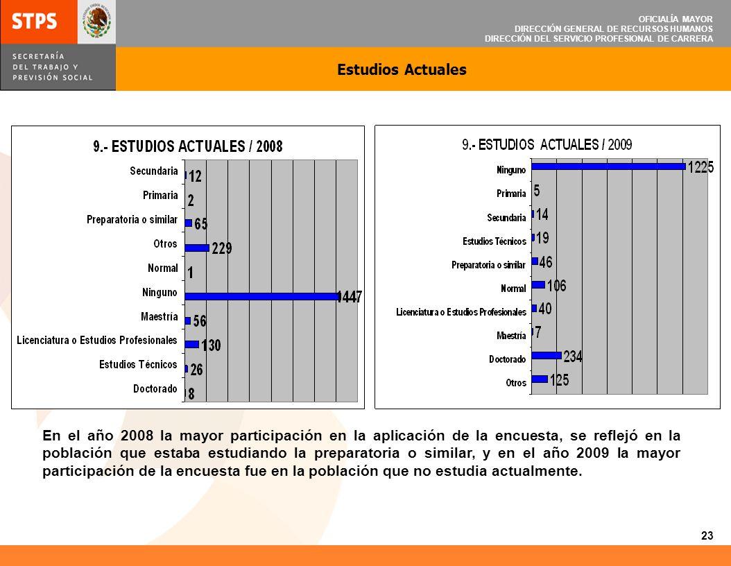 OFICIALÍA MAYOR DIRECCIÓN GENERAL DE RECURSOS HUMANOS DIRECCIÓN DEL SERVICIO PROFESIONAL DE CARRERA Estudios Actuales En el año 2008 la mayor particip