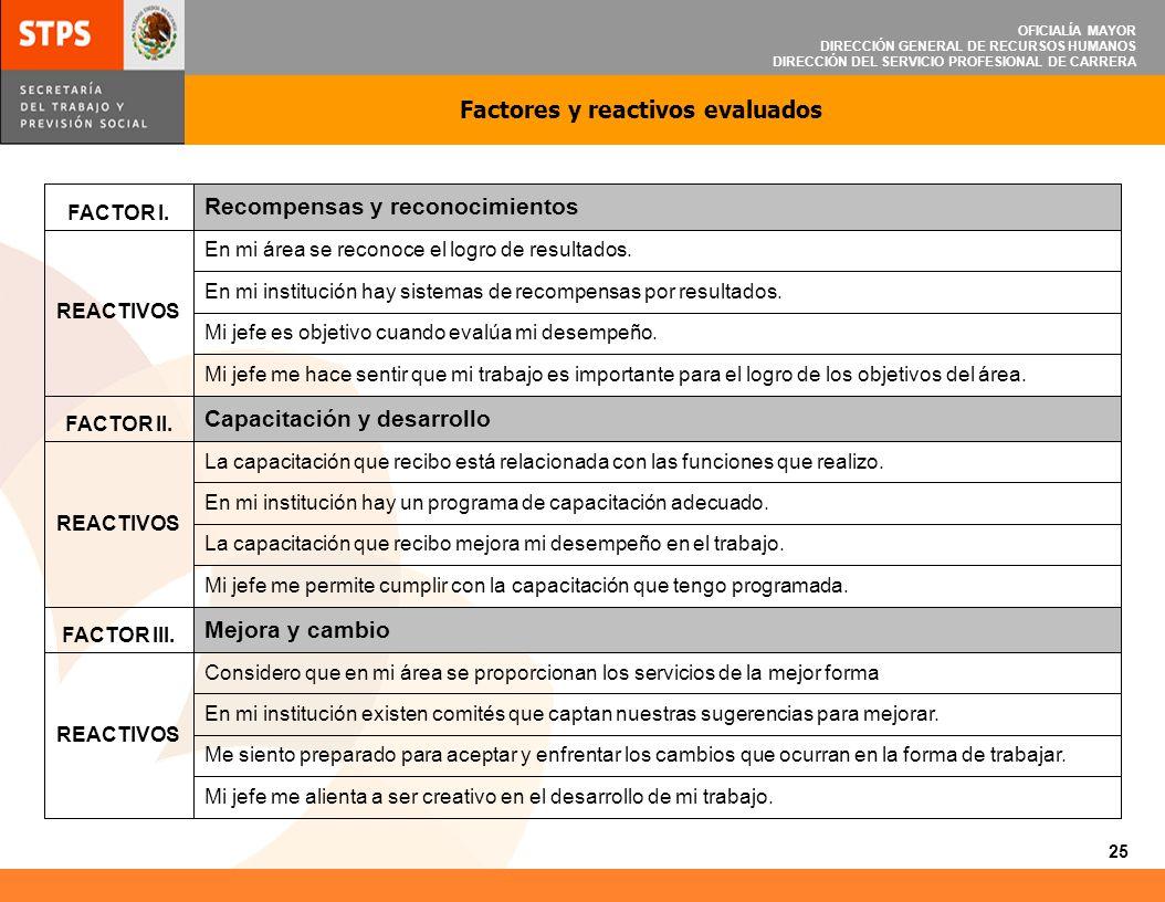 OFICIALÍA MAYOR DIRECCIÓN GENERAL DE RECURSOS HUMANOS DIRECCIÓN DEL SERVICIO PROFESIONAL DE CARRERA FACTOR I. Recompensas y reconocimientos REACTIVOS
