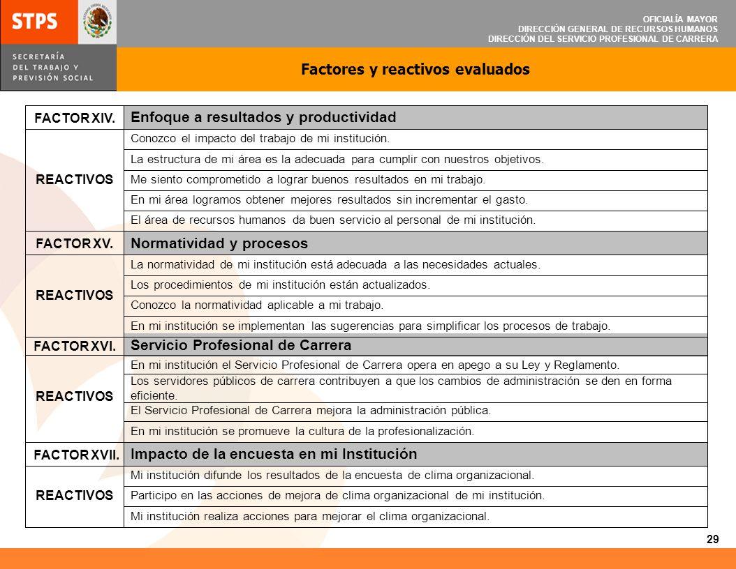 OFICIALÍA MAYOR DIRECCIÓN GENERAL DE RECURSOS HUMANOS DIRECCIÓN DEL SERVICIO PROFESIONAL DE CARRERA FACTOR XIV. Enfoque a resultados y productividad R