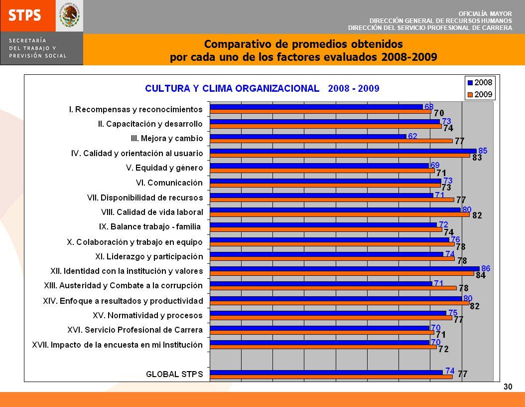 OFICIALÍA MAYOR DIRECCIÓN GENERAL DE RECURSOS HUMANOS DIRECCIÓN DEL SERVICIO PROFESIONAL DE CARRERA 30 Comparativo de promedios obtenidos por cada uno