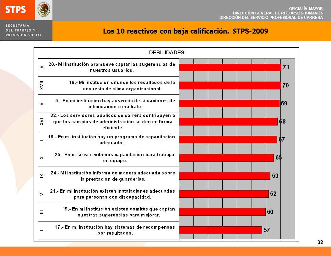 OFICIALÍA MAYOR DIRECCIÓN GENERAL DE RECURSOS HUMANOS DIRECCIÓN DEL SERVICIO PROFESIONAL DE CARRERA 32 Los 10 reactivos con baja calificación. STPS-20