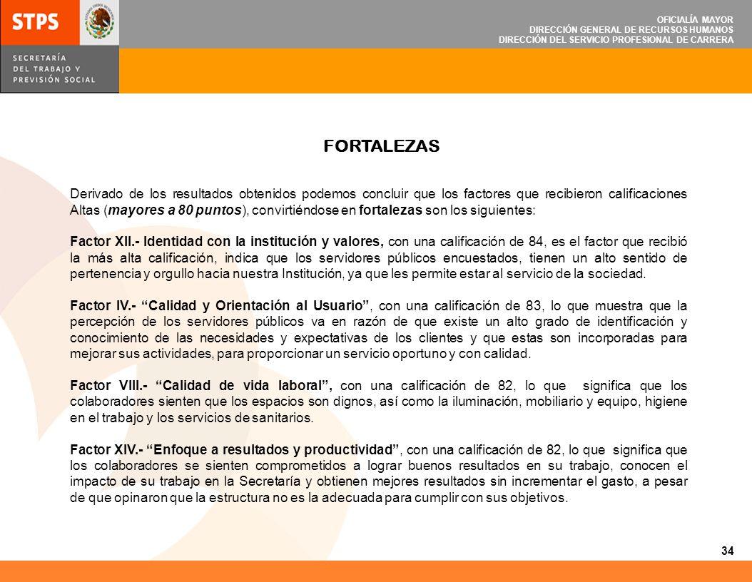 OFICIALÍA MAYOR DIRECCIÓN GENERAL DE RECURSOS HUMANOS DIRECCIÓN DEL SERVICIO PROFESIONAL DE CARRERA FORTALEZAS Derivado de los resultados obtenidos po