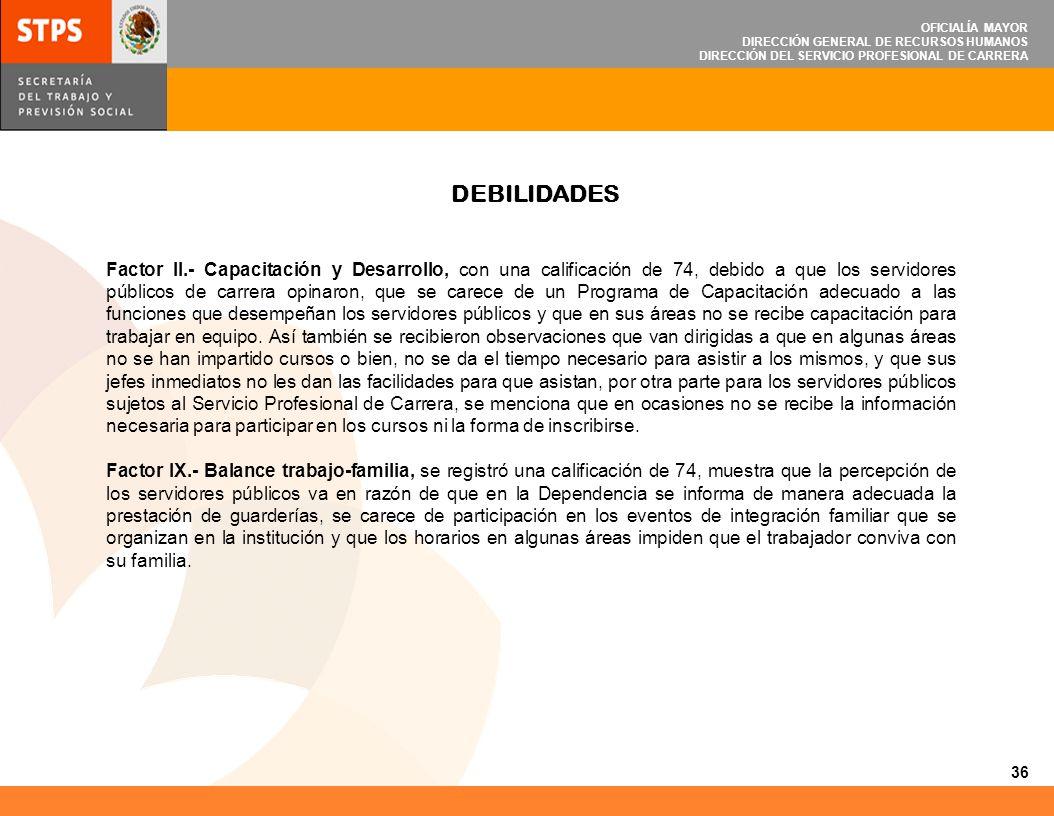 OFICIALÍA MAYOR DIRECCIÓN GENERAL DE RECURSOS HUMANOS DIRECCIÓN DEL SERVICIO PROFESIONAL DE CARRERA Factor II.- Capacitación y Desarrollo, con una cal