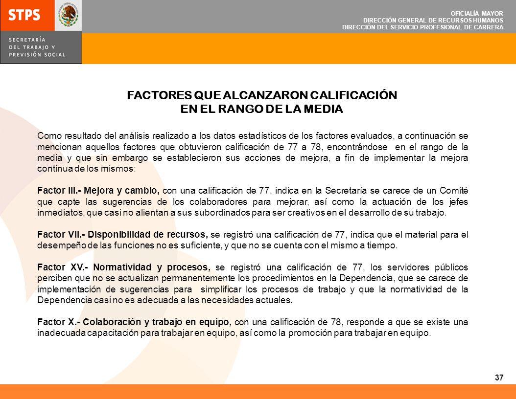 OFICIALÍA MAYOR DIRECCIÓN GENERAL DE RECURSOS HUMANOS DIRECCIÓN DEL SERVICIO PROFESIONAL DE CARRERA FACTORES QUE ALCANZARON CALIFICACIÓN EN EL RANGO D