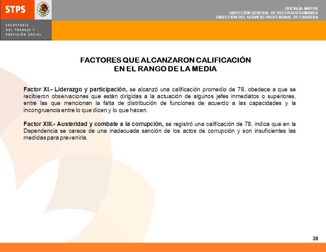 OFICIALÍA MAYOR DIRECCIÓN GENERAL DE RECURSOS HUMANOS DIRECCIÓN DEL SERVICIO PROFESIONAL DE CARRERA Factor XI.- Liderazgo y participación, se alcanzó