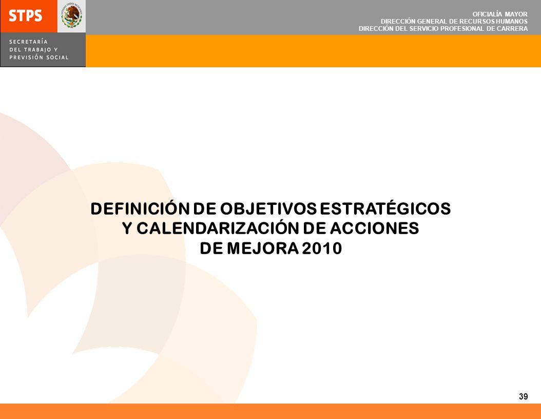 OFICIALÍA MAYOR DIRECCIÓN GENERAL DE RECURSOS HUMANOS DIRECCIÓN DEL SERVICIO PROFESIONAL DE CARRERA DEFINICIÓN DE OBJETIVOS ESTRATÉGICOS Y CALENDARIZA